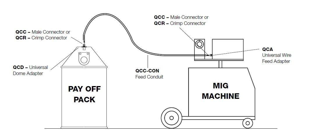 Bulk Pack Diagram